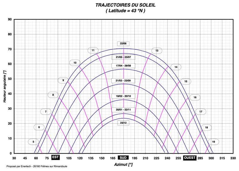 Trajectoire solaire - Latitude 43° nord - Toulouse